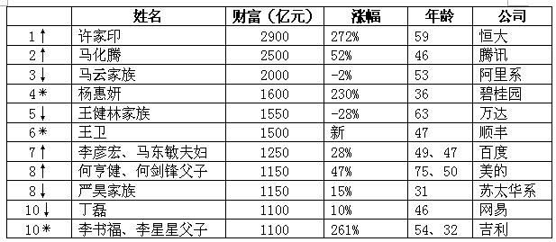 """《胡润百富榜2017》公布 济南这两个""""有钱人""""上榜了!"""