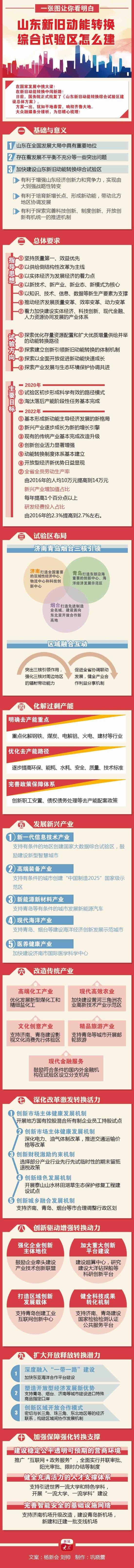 动能转换山东放大招 支持济南调整行政区划