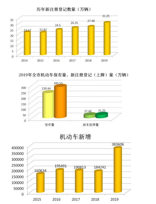 济南机动车保有量已超285万