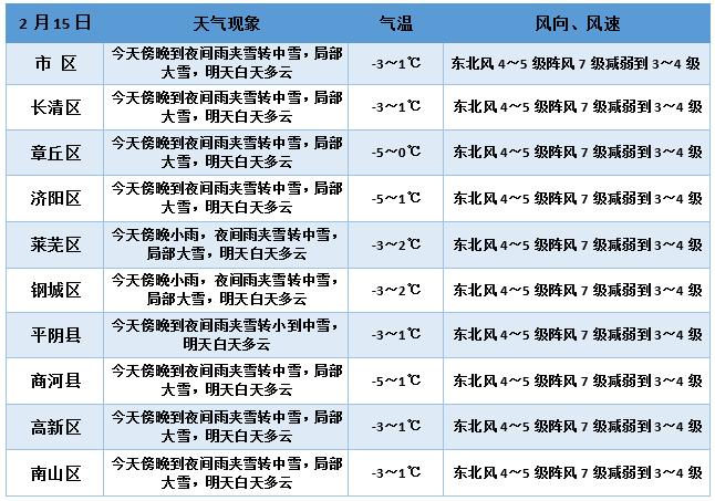 """雪已开下!济南暴雪+道路结冰""""双黄""""预警中 明日气温最高仅1℃"""