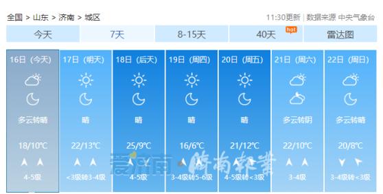 准备好迎接这波春意没?本周济南7级大风南北吹 气温冲击25℃+