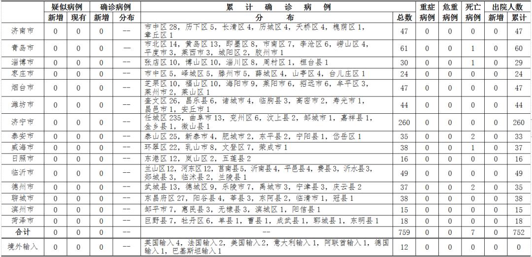 3月26日12-24时,山东无本地住院疑似确诊病例,无新增境外输入疑似及确诊病例