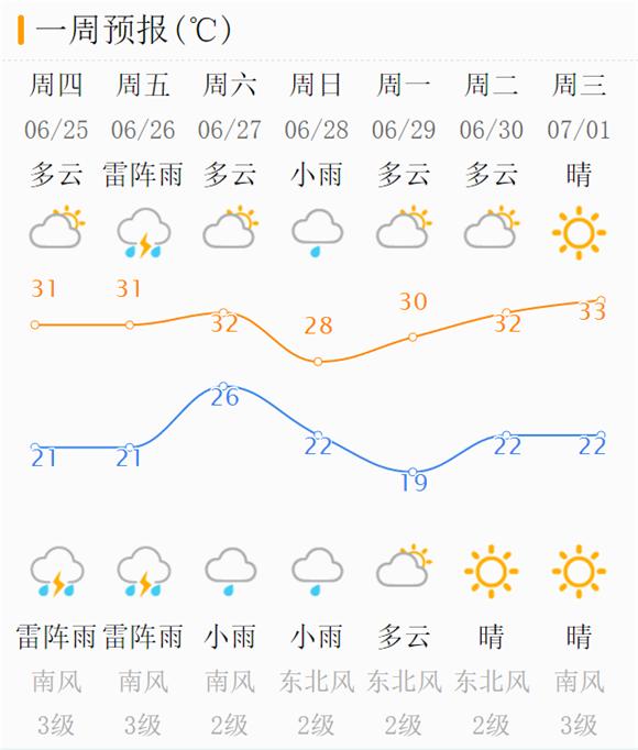"""9级阵风+雷雨!济南端午假期要""""泡汤"""" 本周后期晴天难寻"""