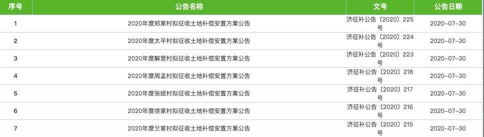 济南这7个村土地拟被征收,补偿安置方案公布