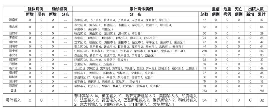 8月11日,山东无本地新增病例,青岛新增境外输入确诊病例1例,详情通报