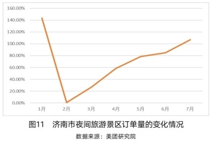"""济南7月住宿消费已恢复到疫情前 """"夜经济""""活力强势呈现"""