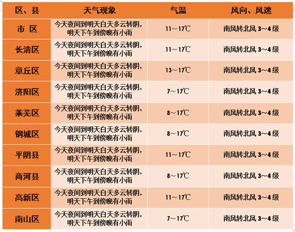 注意!突破历史同期极值的大范围降水即将来袭 济南大到暴雨连降11℃