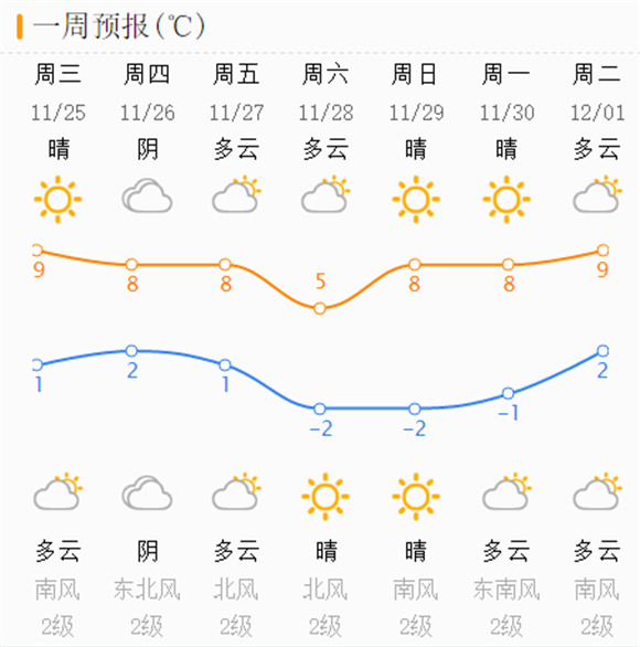晴天回暖依旧冷!本周后期济南气温先升后降 冷空气+局地雨注意保暖