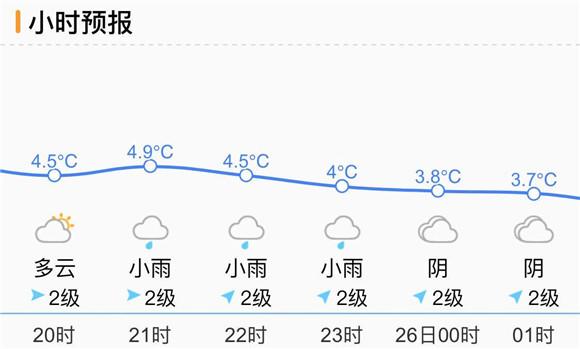 注意!今明济南小雨不定时上线 雨后湿冷伴轻雾