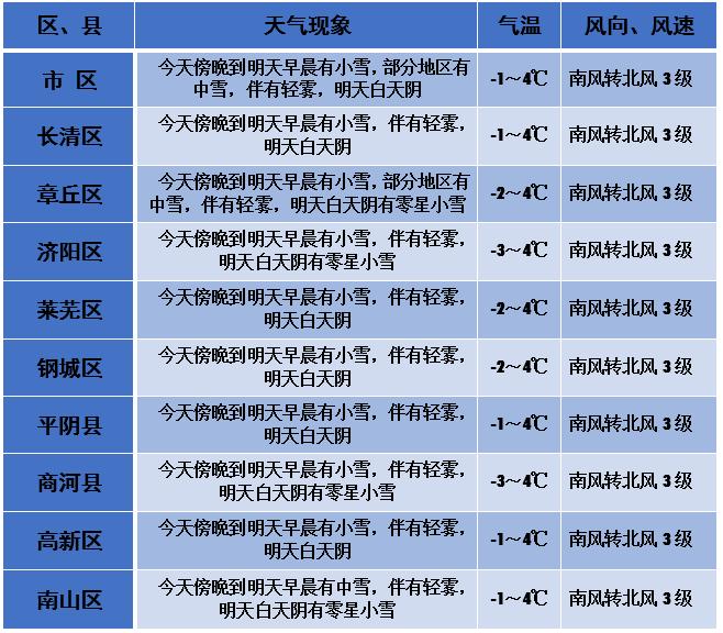 冷冷冷!今夜济南全市雪花飘局地有中雪 未来三天最低气温仅-7℃