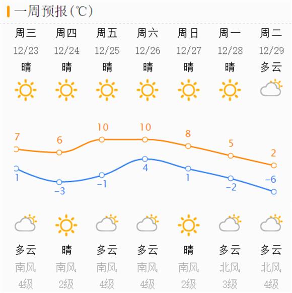 """今夜济南大风再起气温略降 周末还有""""断崖式""""降温请注意防风防寒"""