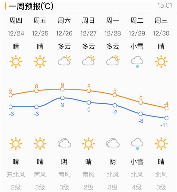 大风降温+降雪已安排!济南天气将有大波动 气温全面至零下