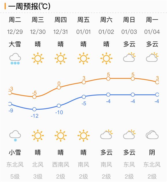 山东连发暴雪+结冰预警!今夜济南局地降雪量将达10毫米
