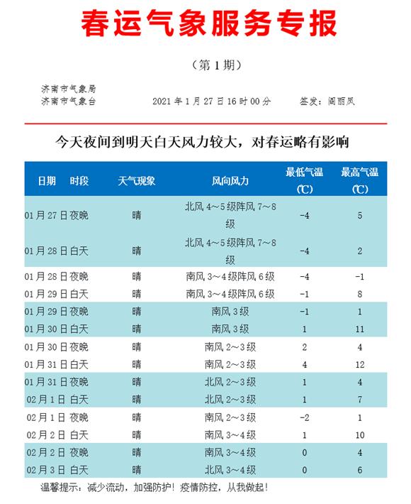最高仅2℃!济南继续发布大风蓝色预警 今夜7~8级大风降温正式开启