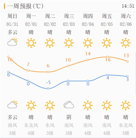 最高16℃!周末济南晴天当道 气温回升明显宜出行