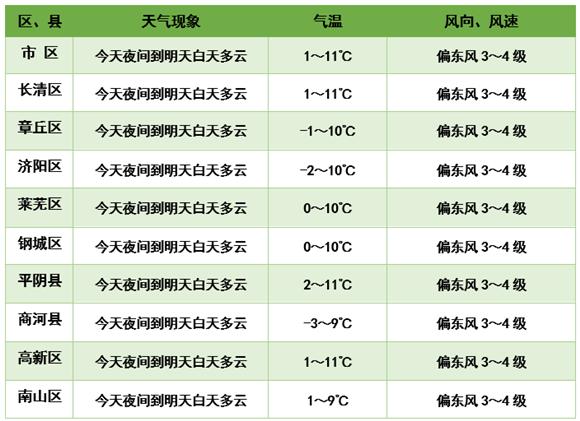 骤降14℃!冷空气强势来袭 本周两场雨雪将济南气温打回零下寒冬