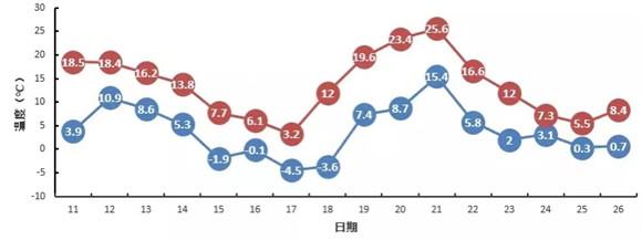 元宵佳节迎升温!明天济南最高气温14℃ 周日雨雪大风又要来降温