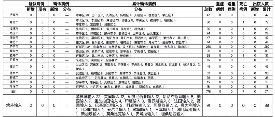 2月26日,山东无新增,尚有87人正在接受医学隔离观察
