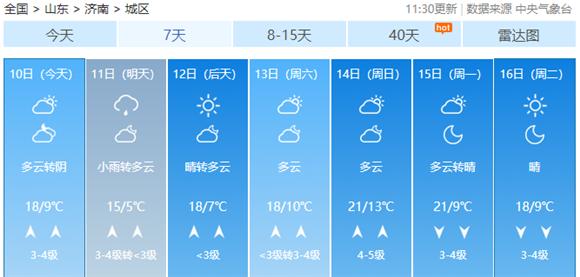 最低气温7℃!11日白天济南迎小雨 气温小幅波动,周末再升温