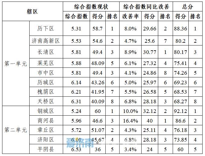 济南各区县1-2月份环境空气质量排名出炉