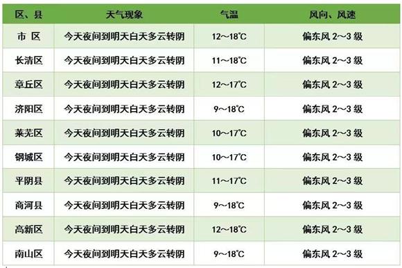 """""""清明雨""""提前开场!明起济南小雨连绵下三天 3日最高温仅11 ℃"""