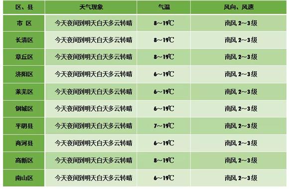 """最高20℃+!假期过后济南""""一路向暖"""" 飞絮季请注意防护"""