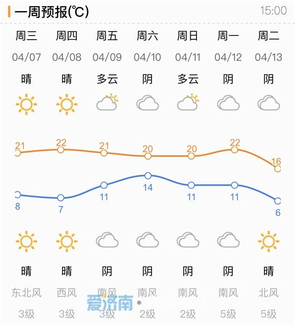 四月暖阳大放送!本周济南天气持续晴好 最高温22℃不下线