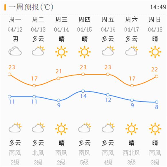 最新预报:今夜济南东南部将迎小雨 明晚阵雨加场携手大风来降温