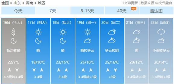 浮尘+降温!今夜济南局地还有雷阵雨 气温上上下下温差大