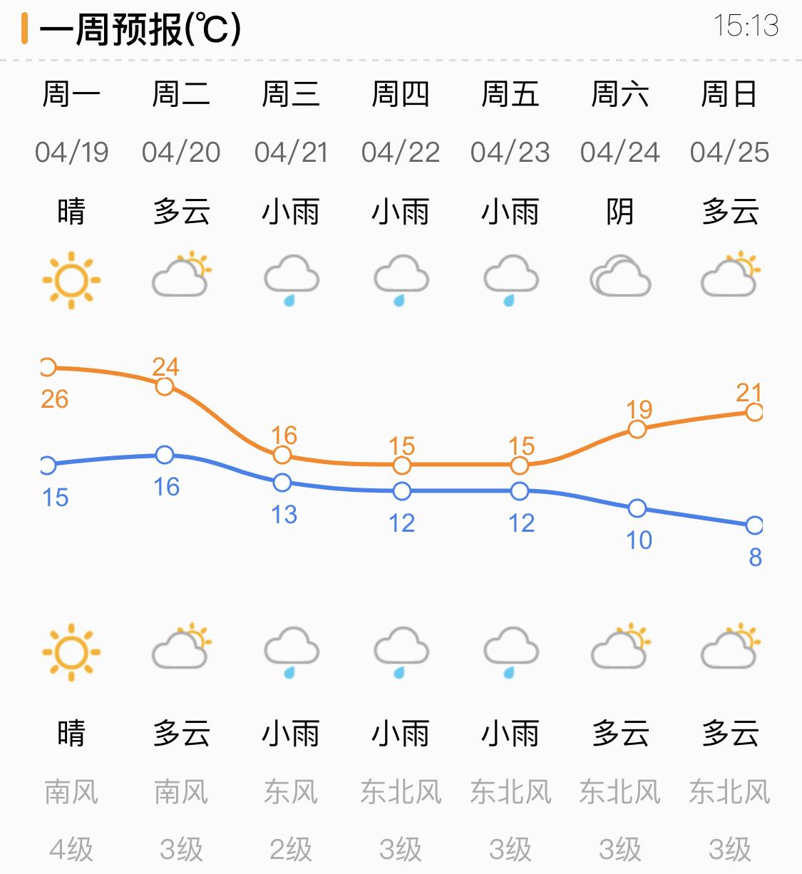 济南大风晴朗气温升温!明天最高温将达26℃ 下周还有降温雨