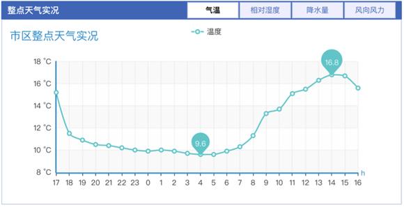 今夜济南大风蓝色预警持续 周日晚小雨再度来袭降水概率70%