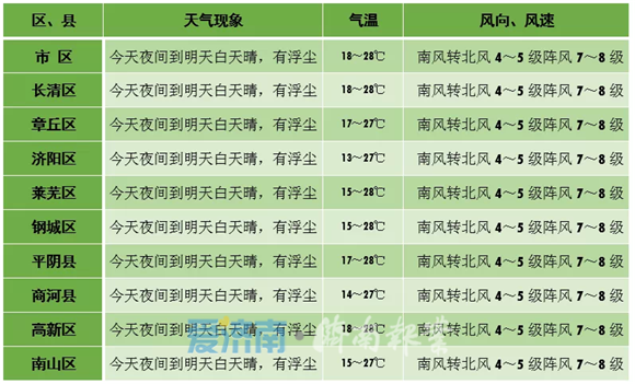 """明日仍有浮尘!济南大风连刮不""""下线"""" 气温再冲28℃"""