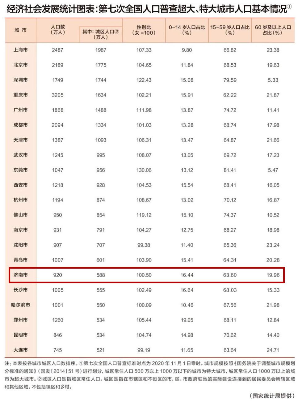 国家统计局公布最新数据:上海北京等7城为超大城市 特大城市14个,济南青岛在列