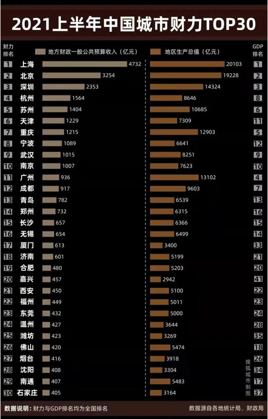 上半年财政收入排行榜出炉,济南在省级以下城市中列第14位